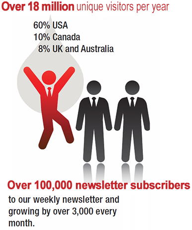 Stats showing 8 million visitors per year and over 80000 subscribers to the weekly newsletter, growing over 3000 every month